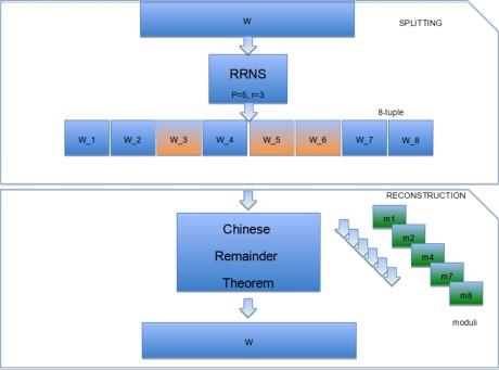 Towards Hybrid Multi-Cloud Storage Systems: Understanding