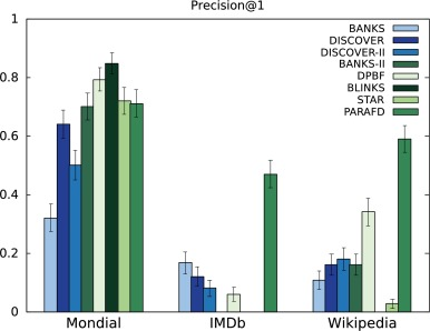 Parallelizing Computations of Full Disjunctions - ScienceDirect