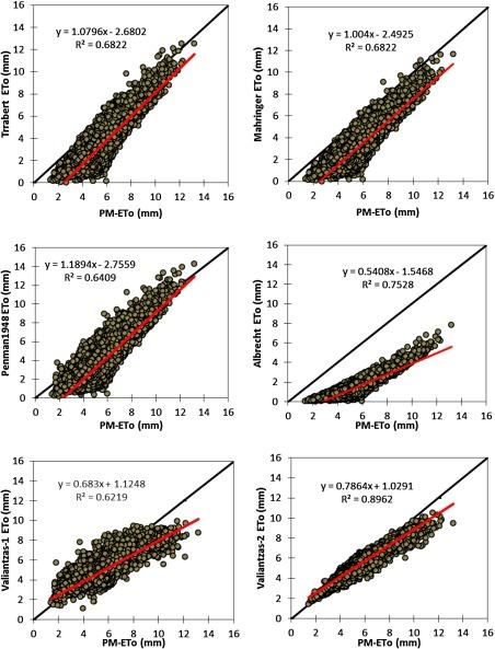 Analyses, calibration and validation of evapotranspiration