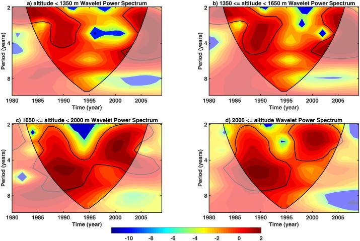 Variability in snow depth time series in the Adige catchment
