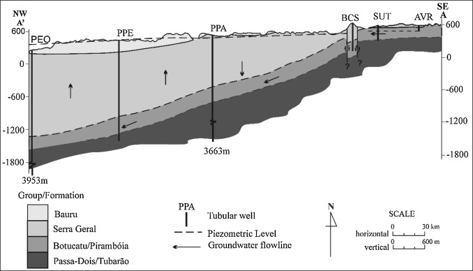 Hydrogeochemical and isotopic indicators of vulnerability