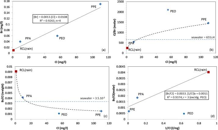 rubidiums-strontium dating ligning