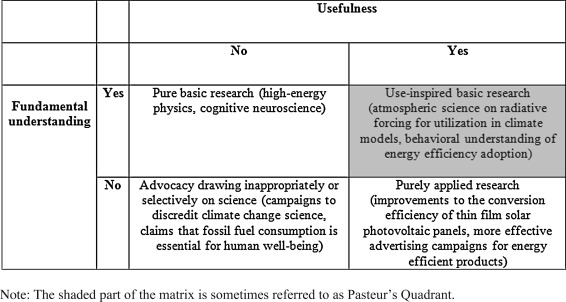 usefulness of social research
