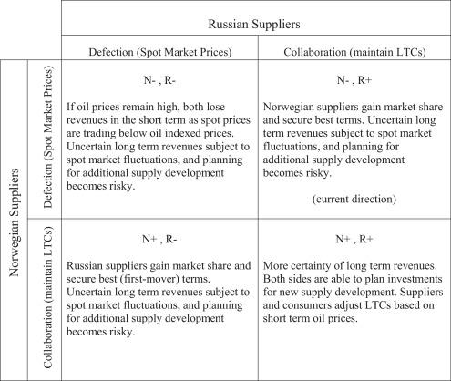 Trust and Norwegian-Russian energy relations - ScienceDirect