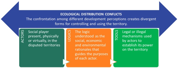 The political ecology of hydropower: Social justice and