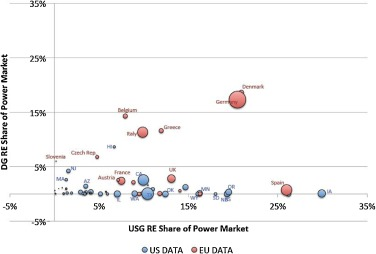 Who wins in renewable energy? Evidence from Europe and the