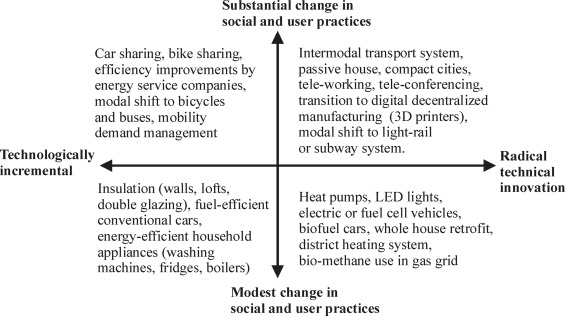 Reducing energy demand through low carbon innovation: A