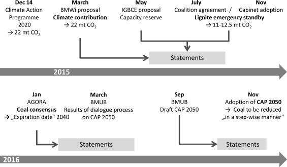 Regime Destabilization In Energy Transitions The German Debate On