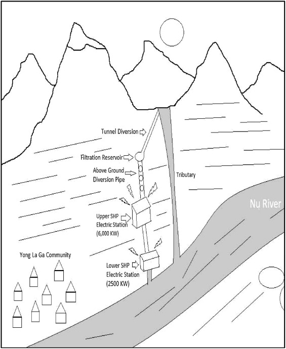 Towards An Ethnography Of Small Hydropower In China Rural
