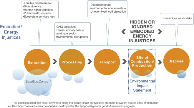 Embodied energy injustices: Unveiling and politicizing the