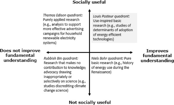 Promoting novelty, rigor, and style in energy social science