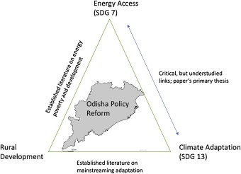 Access for adaptation? Reviewing the linkages between energy