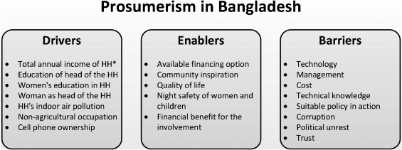 Drivers, enablers, and barriers to prosumerism in Bangladesh: A