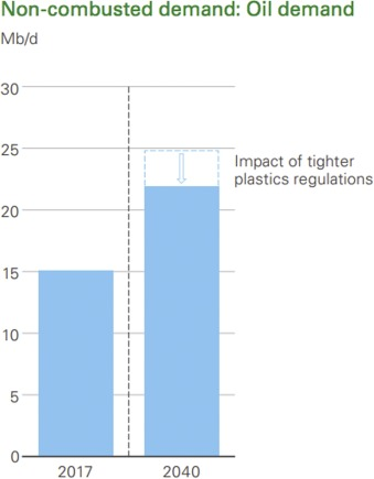 Whither Plastics?—Petrochemicals, plastics and