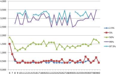 Thyroid function parameters in normal pregnancies in an