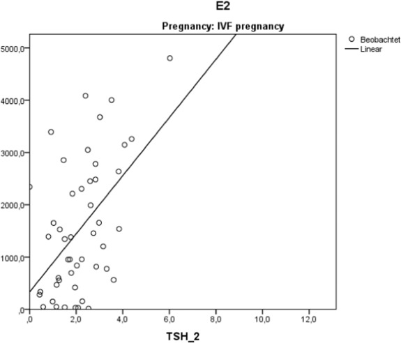 The role of magnesium and thyroid function in early pregnancy after