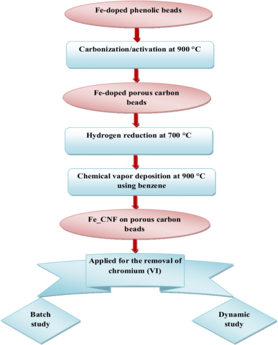 Removal of hexavalent chromium from water using Fe-grown