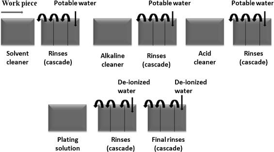 Recent progress in development of high performance polymeric