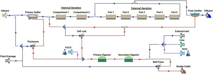 Plant-wide modeling and optimization of a large-scale WWTP