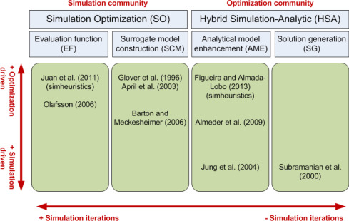 A review of simheuristics: Extending metaheuristics to deal