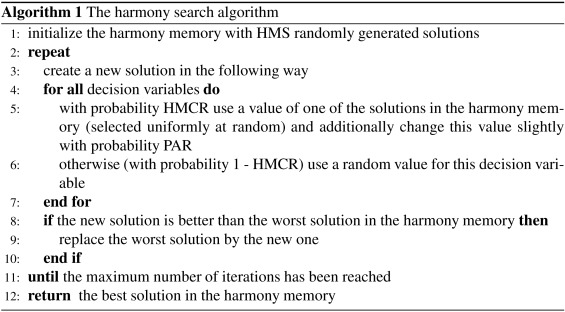 A critical analysis of the harmony search algorithm—How not