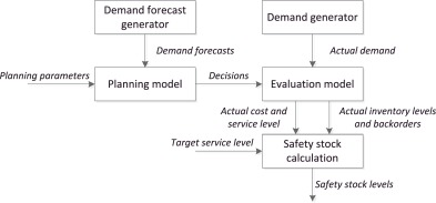 types and factors affecting demand forecasting