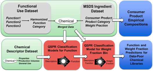 Characterization and prediction of chemical functions and