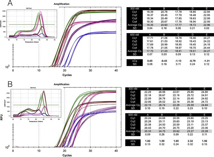 Qpcr Primer Design Revisited Sciencedirect