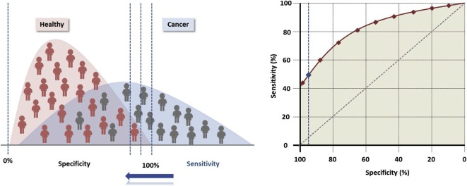 The emerging role of cell-free DNA as a molecular marker for cancer