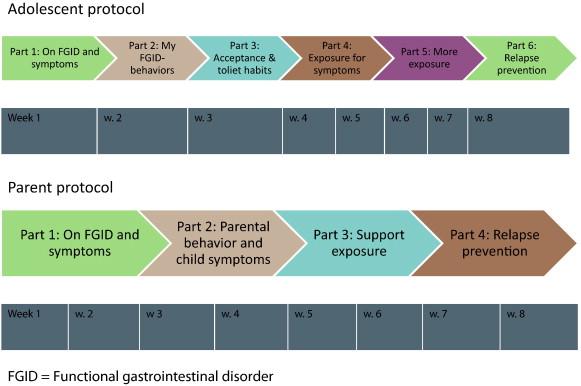 Internet-delivered cognitive behavior therapy for