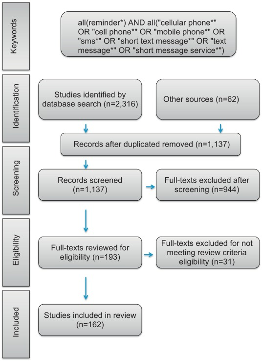 Using text message reminders in health care services: A narrative