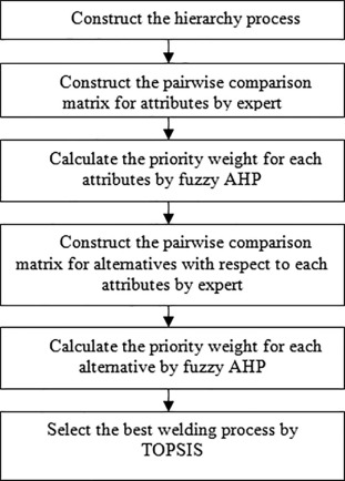 A Fuzzy Multi Attribute Decision Making Model For Selection Of Welding Process For Grey Cast Iron Sciencedirect