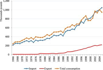 The U S  import demand for spices and herbs by
