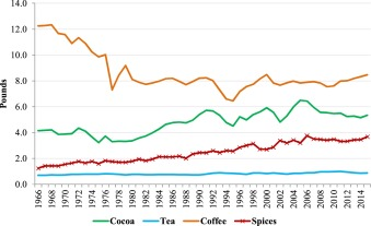 The U S  import demand for spices and herbs by differentiated