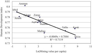 The socio-economic impacts of mining on local communities
