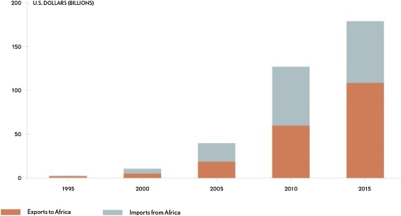 Oil exploration and production in Sub-Saharan Africa, 1990-present