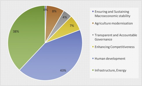 Oiling the wheels of sub-national development: An overview of