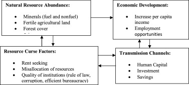 Extraction of mineral resources and regional development outcomes