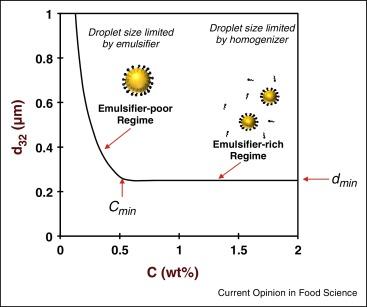 Progress in natural emulsifiers for utilization in food