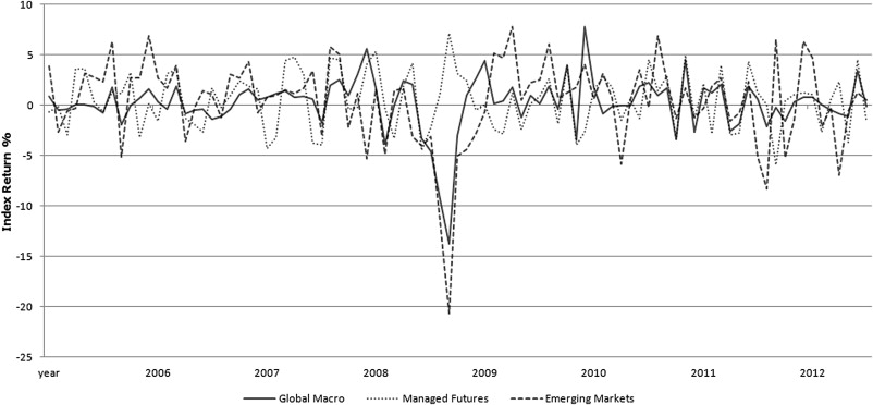 The performance of hedge fund indices - ScienceDirect