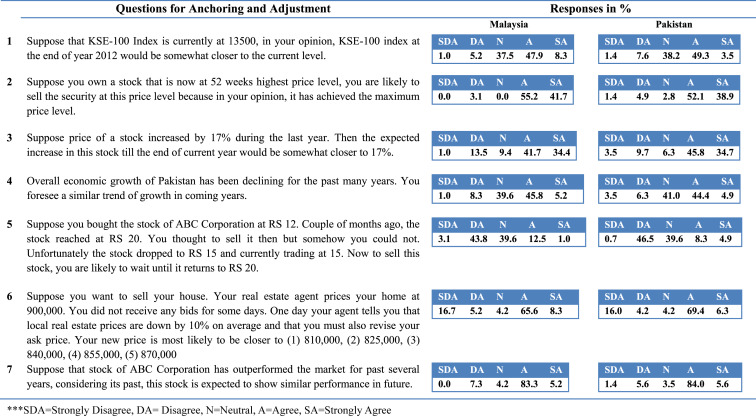 Heuristics and stock buying decision Evidence from Malaysian and