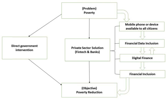 Impact of digital finance on financial inclusion and stability