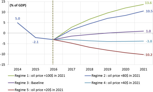 The balance between fiscal consolidation and non-oil growth