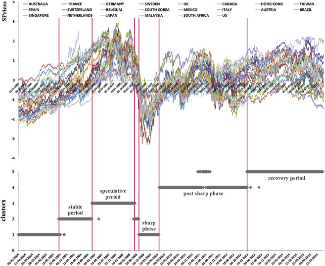 Are ETFs good vehicles for diversification? New evidence for