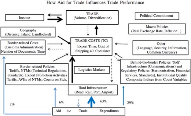 Aid For Trade And Africas Trade Performance Evidence From