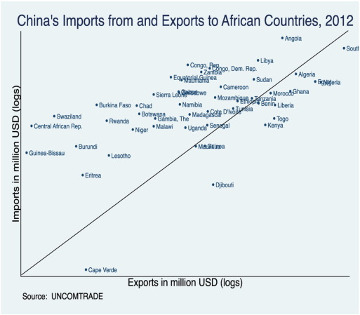 Aid for trade and Africa's trade performance: Evidence from