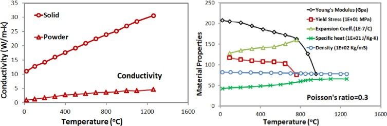 Stress and deformation evaluations of scanning strategy effect in