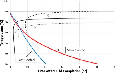 Feasibility of in situ controlled heat treatment isht of inconel fig 1 ccuart Images