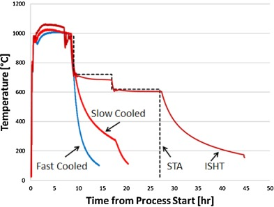 Feasibility of in situ controlled heat treatment isht of inconel fig 2 ccuart Images