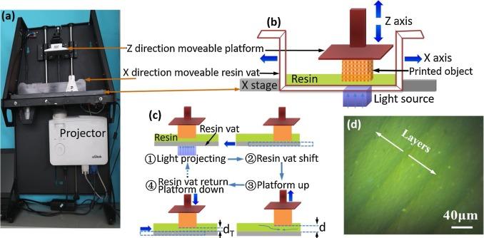 Digital light processing 3D printing of conductive complex